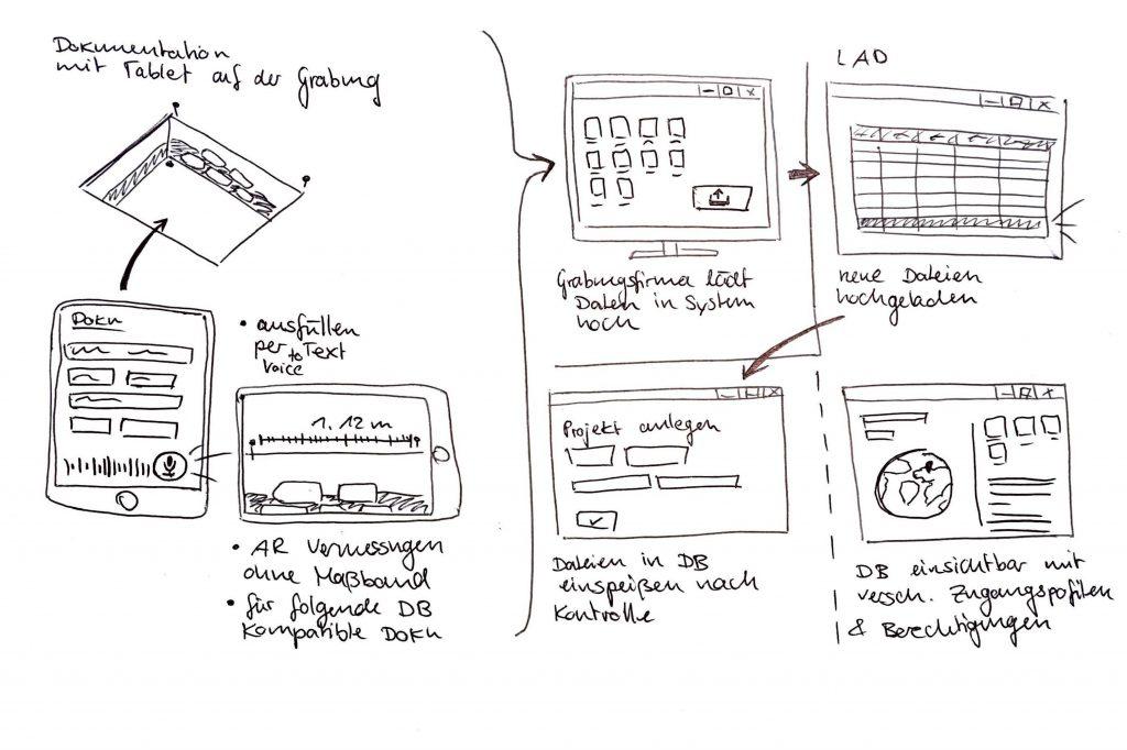 scribbles zur schnellen Ideenfindung für hismo